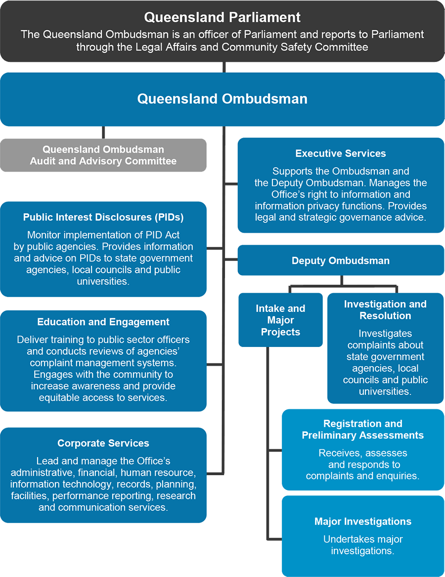 Queensland_Ombudsman_Organisational-structure-from-Annual-Report-2016-2017.png